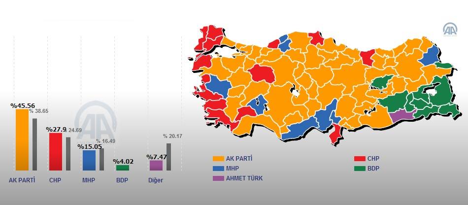 Turkey's AK Party renews stronghold on major cities