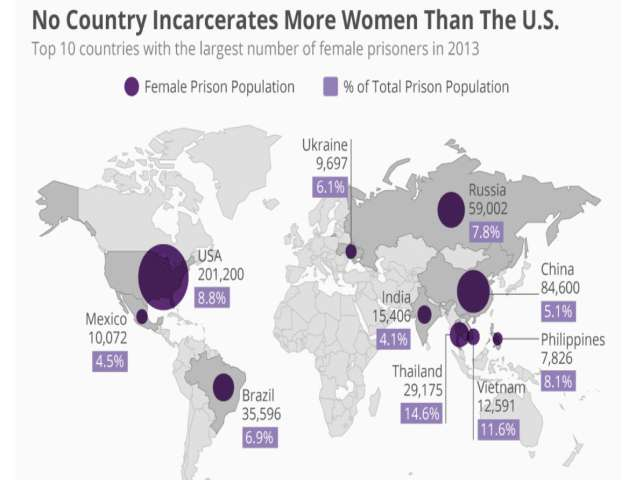 Nearly a third of all female prisoners are locked up in US