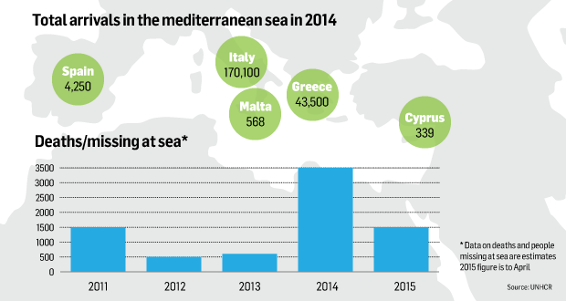 EU meets on migrant crisis as dead brought to shore