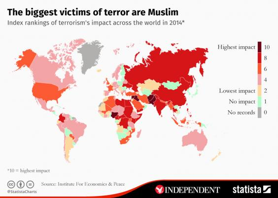 Muslims the highest victims of terrorism