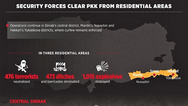 Turkish forces clear PKK from residential areas