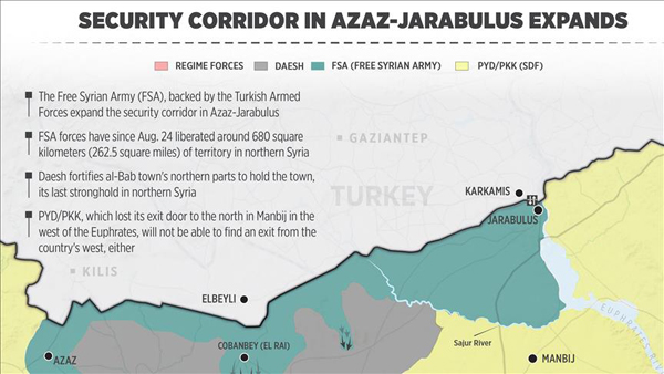 Security corridor in Azaz-Jarabulus expands