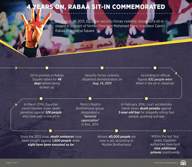 Four years on, Rabaa sit-in commemorated