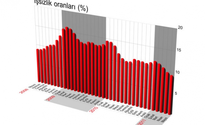 Turkey's unemployment rate drops 1.6 points in May 2011