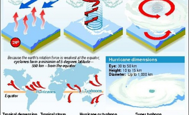 Micro-dust could tame hurricanes: study