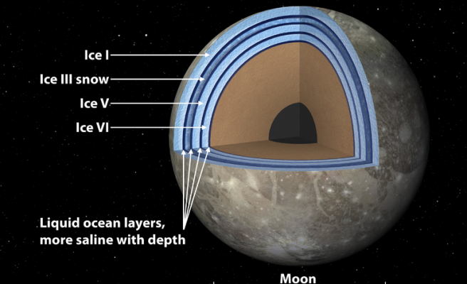 Jupiter's moon may have 'club sandwich' layers of ocean