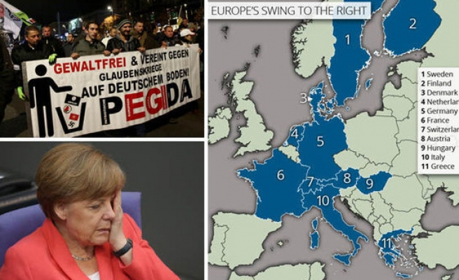 The rise of the right-wing populists in Europe