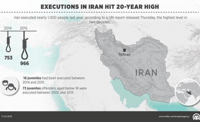 UN: Executions in Iran hit 20-year high