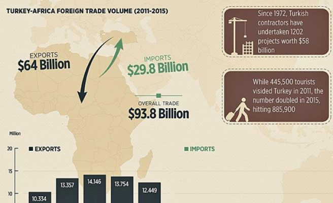 Turkey exports to African rise to $16.6 bn
