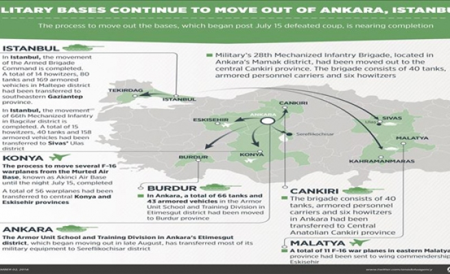 Military bases continue to move out of Ankara, Istanbul