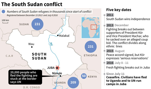 S.Sudan fighting forces 40,000 to flee in 4 days