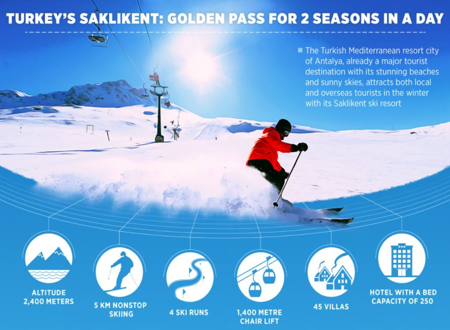 Turkey's Saklikent: Golden pass for 2 seasons in a day