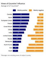 Israel Most Negative Country: BBC Poll