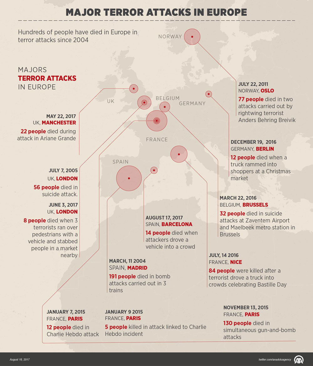 Major terror attacks in Europe